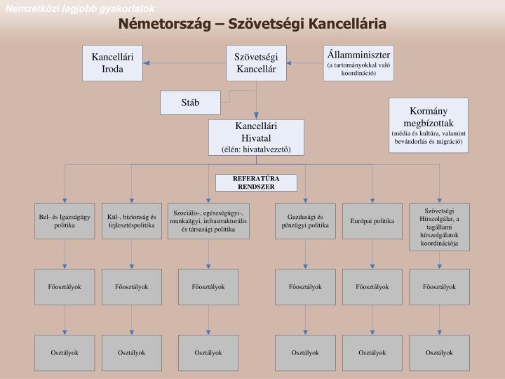 Németország – Szövetségi Kancellária