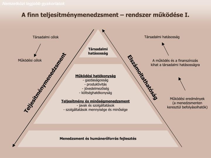 A finn teljesítménymenedzsment – rendszer működése I.