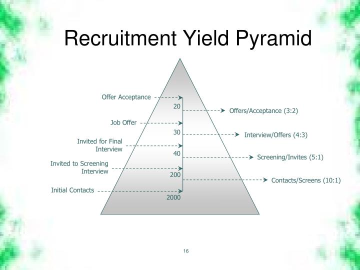 Recruitment Yield Pyramid