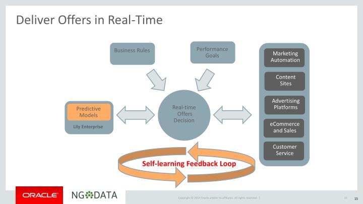Deliver Offers in Real-Time