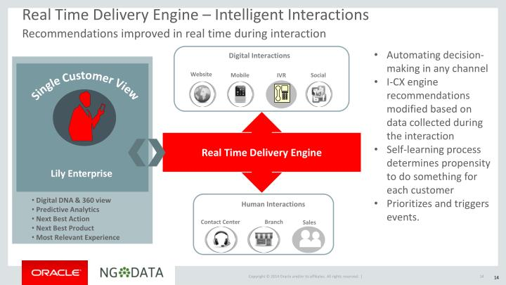 Real Time Delivery Engine – Intelligent Interactions