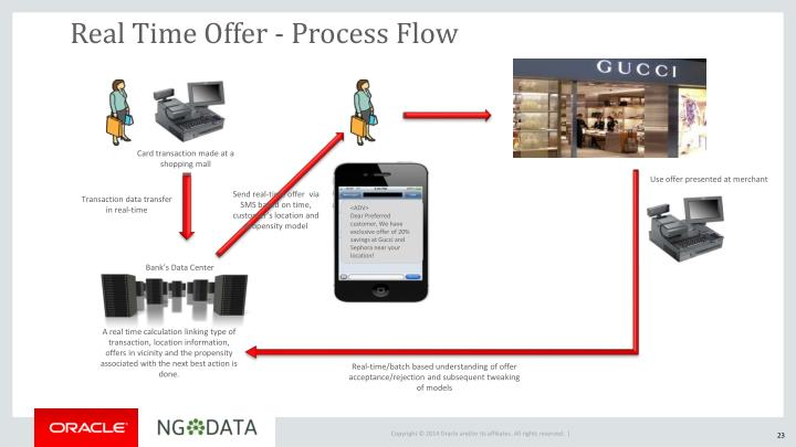 Real Time Offer - Process Flow