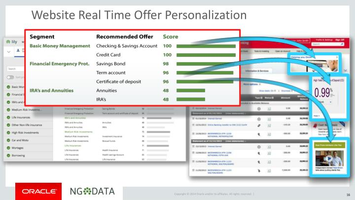 Website Real Time Offer Personalization