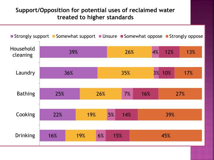 Support/Opposition for potential uses of reclaimed water treated to higher standards