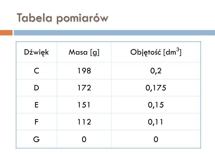 Tabela pomiarów