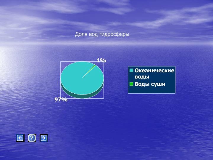 Доля вод гидросферы