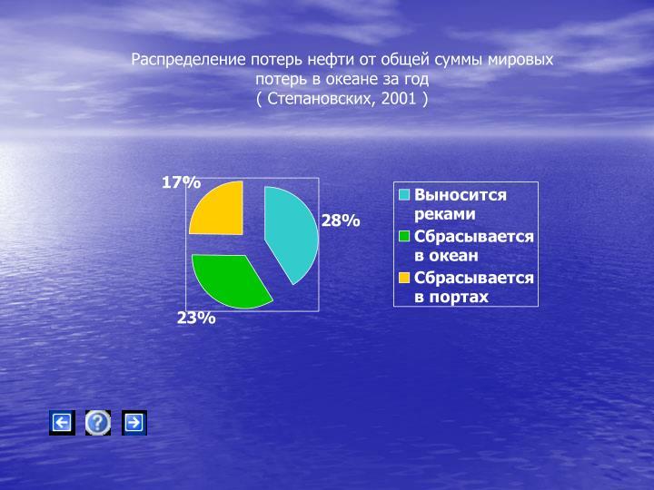 Распределение потерь нефти от общей суммы мировых