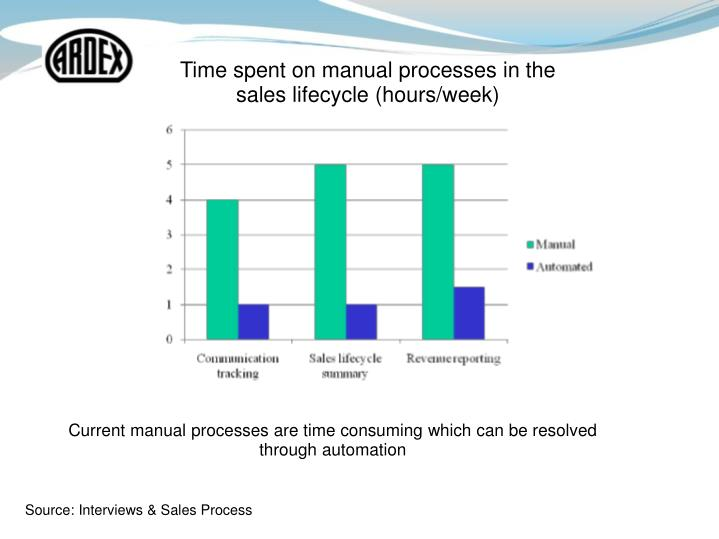 Time spent on manual processes in the sales lifecycle (hours/week)