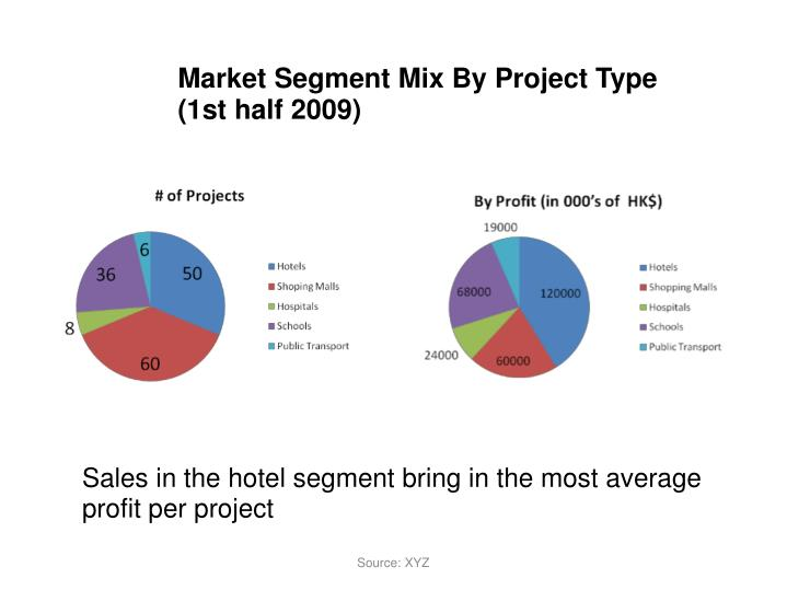 Market Segment Mix By Project Type (1st half 2009)
