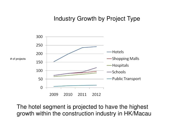 Industry Growth by Project Type