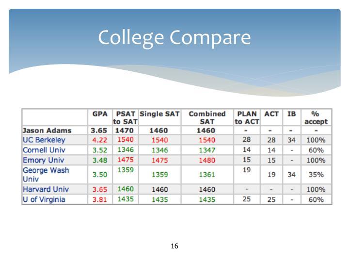 College Compare