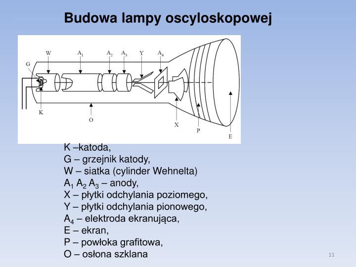 Budowa lampy oscyloskopowej