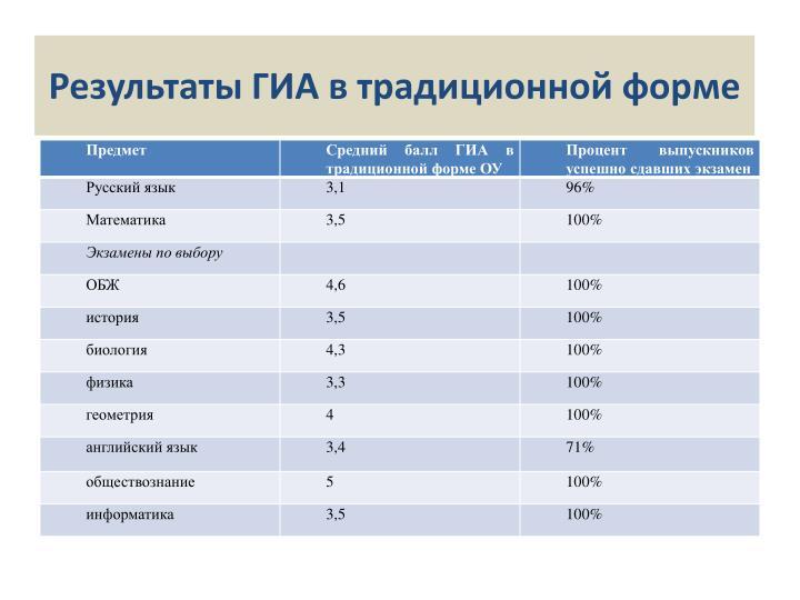 Результаты ГИА в традиционной форме