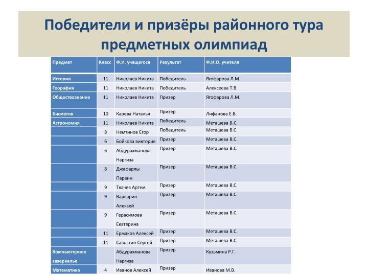 Победители и призёры районного тура предметных олимпиад