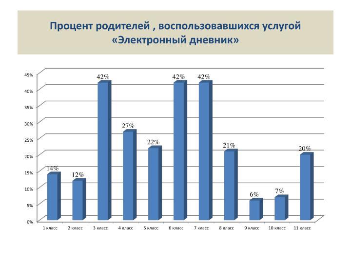 Процент родителей , воспользовавшихся услугой «Электронный дневник»