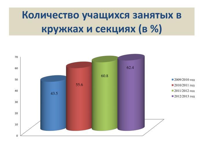 Количество учащихся занятых в кружках и секциях (в %)
