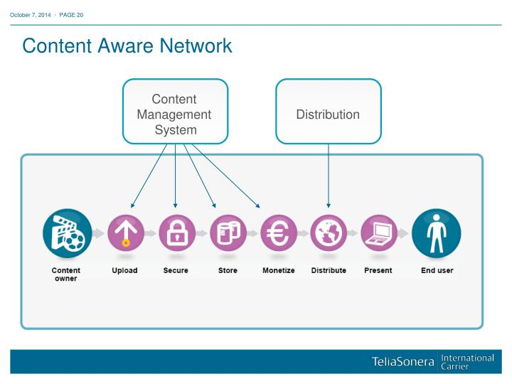 Content Aware Network