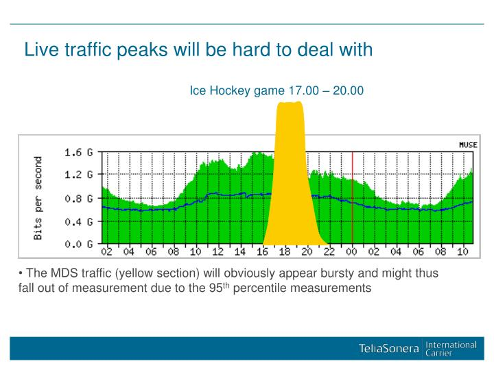 Live traffic peaks will be hard to deal with