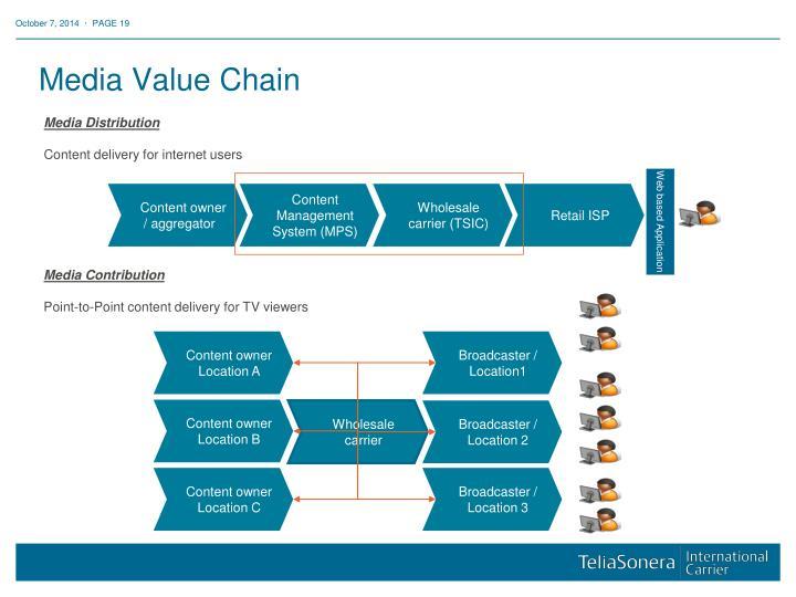Media Value Chain