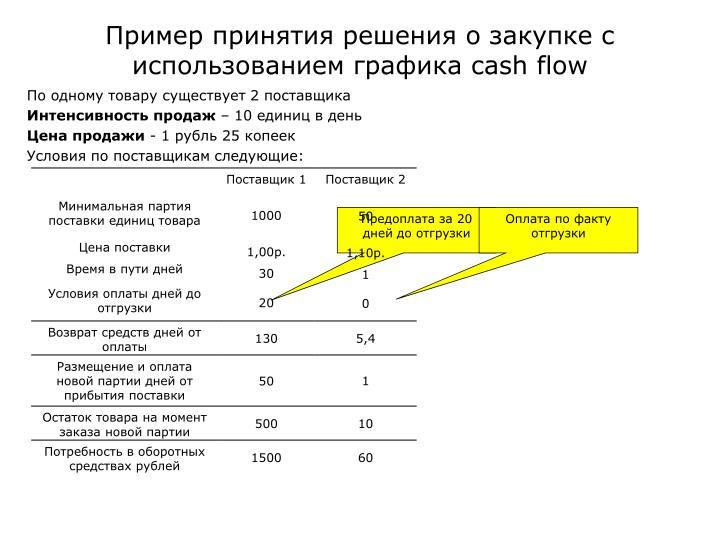 Пример принятия решения о закупке с использованием графика
