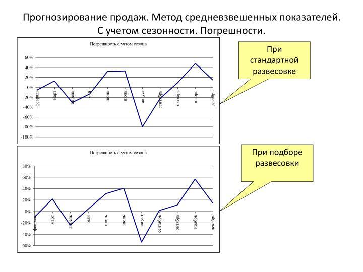 Прогнозирование продаж. Метод средневзвешенных показателей. С учетом сезонности. Погрешности.