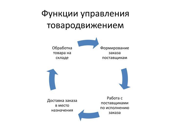 Функции управления товародвижением