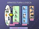 arhitectura logica