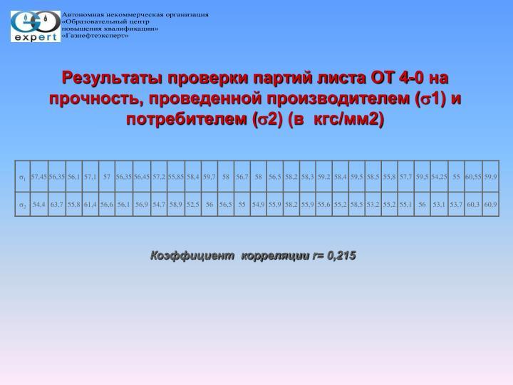 Результаты проверки партий листа ОТ 4-0 на прочность, проведенной производителем (