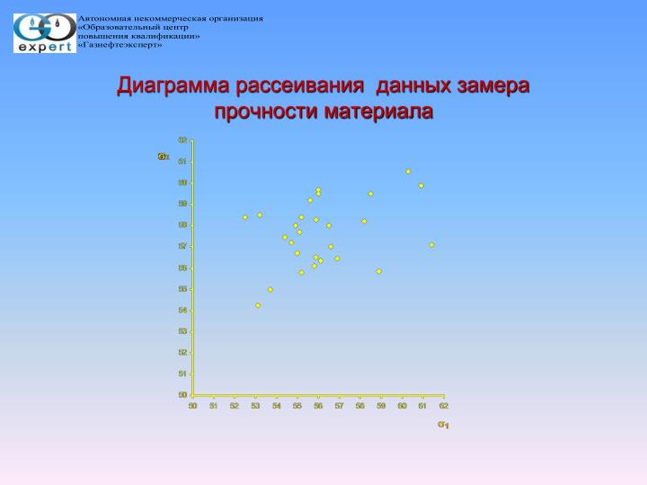 Диаграмма рассеивания  данных замера