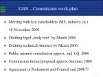 ghs commission work plan