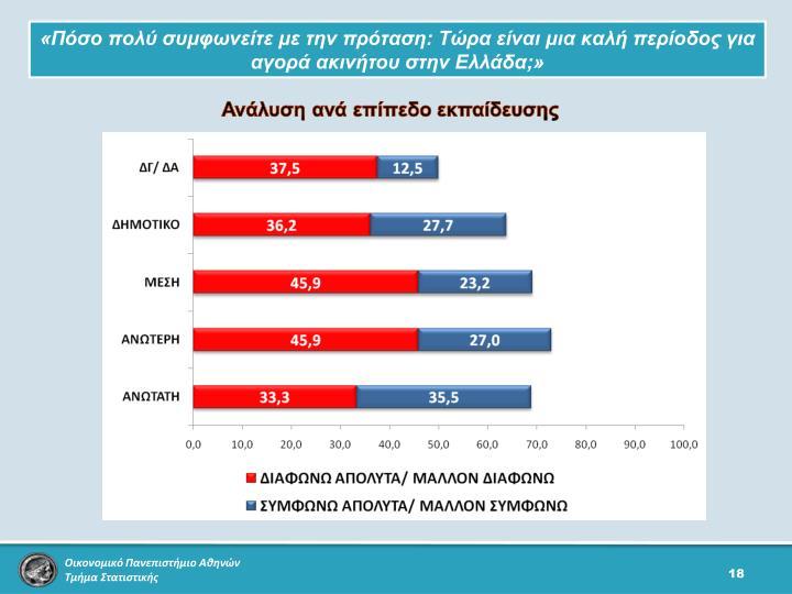 «Πόσο πολύ συμφωνείτε με την πρόταση: Τώρα είναι μια καλή περίοδος για αγορά ακινήτου στην Ελλάδα;»