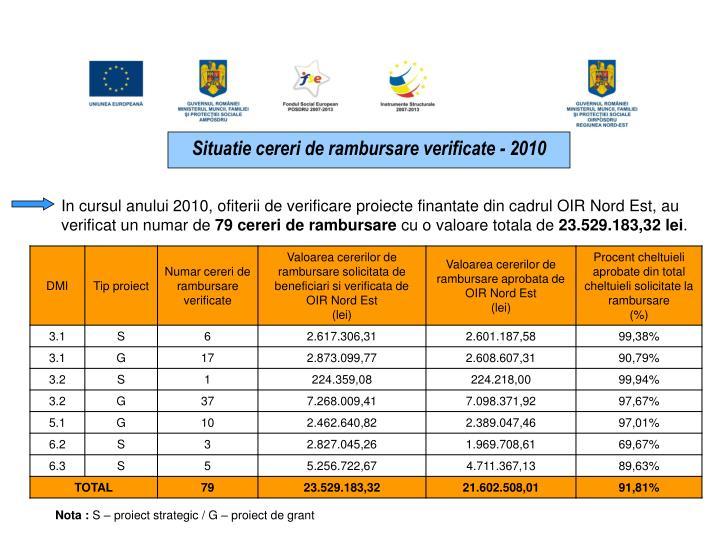 Situatie cereri de rambursare verificate - 2010