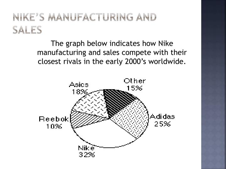Nike's Manufacturing and Sales