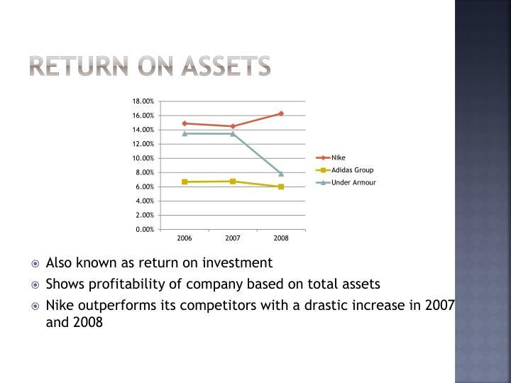Return on Assets