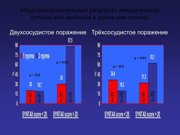 Неудовлетворительный результат вмешательств (стеноз или окклюзия в шунте или стенте)
