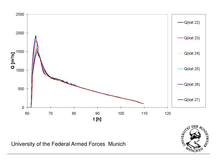 University of the Federal Armed Forces  Munich