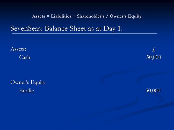 Assets = Liabilities + Shareholder's / Owner's Equity