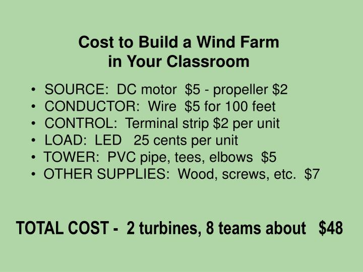 Cost to Build a Wind Farm