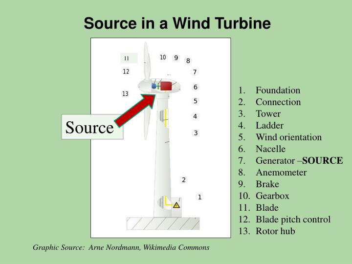 Source in a Wind Turbine
