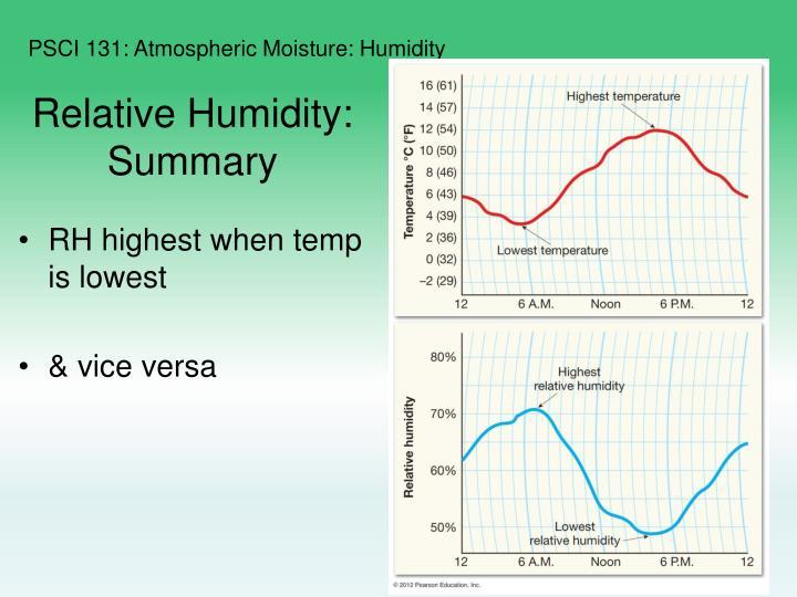 Relative Humidity: Summary