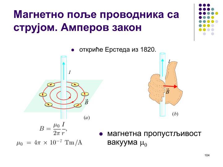 Магнетно поље проводника са струјом. Амперов закон