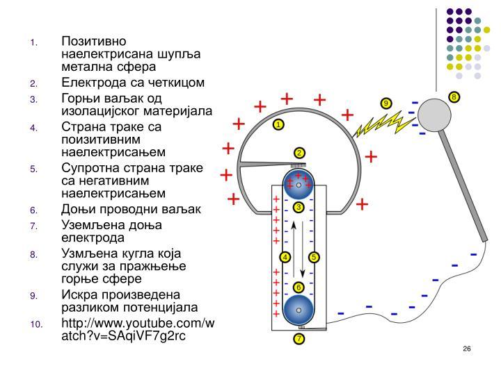 Позитивно наелектрисана шупља метална сфера