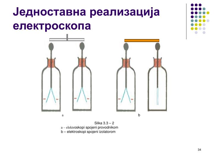 Slika 3.3 – 2