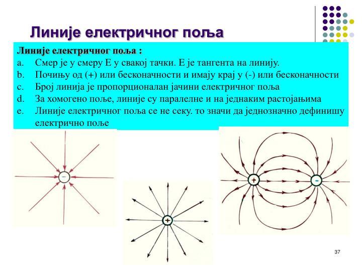 Линије електричног поља