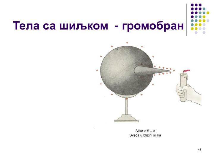 Slika 3.5 – 3