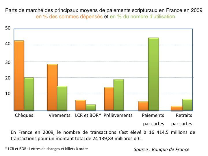 Parts de marché des principaux moyens de paiements scripturaux en France en 2009