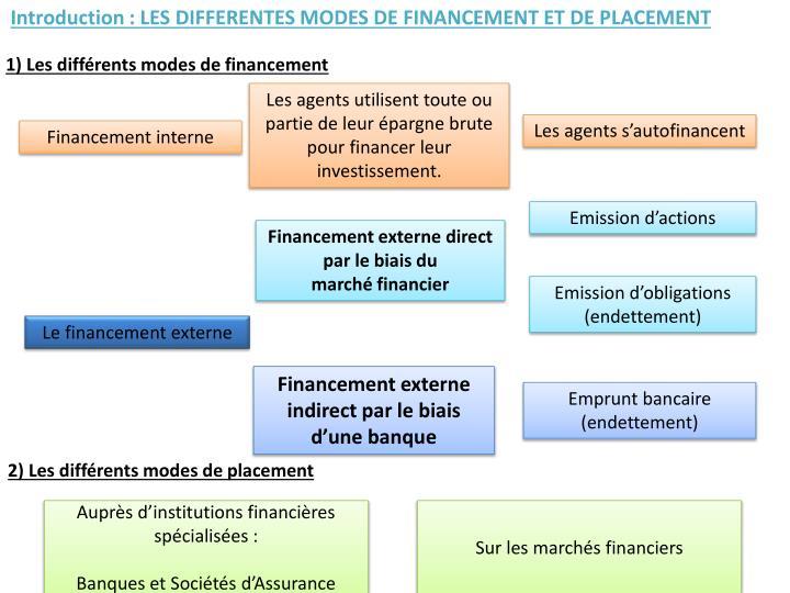 Introduction: LES DIFFERENTES MODES DE FINANCEMENT ET DE PLACEMENT