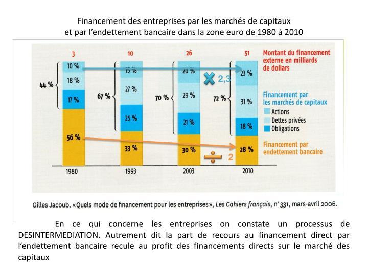 Financement des entreprises par les marchés de capitaux