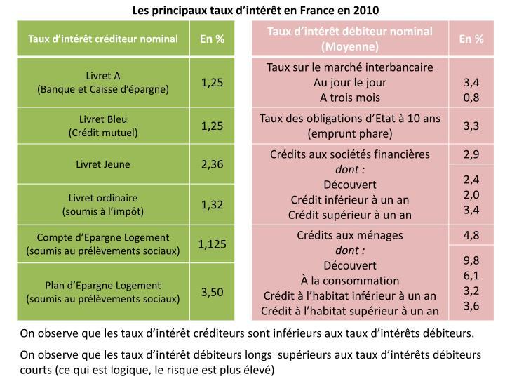 Les principaux taux d'intérêt en France en 2010