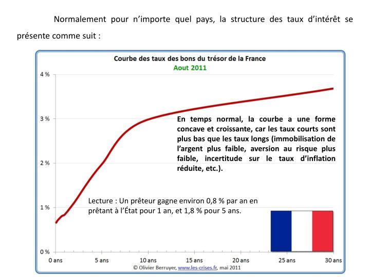 Normalement pour n'importe quel pays, la structure des taux d'intérêt se présente comme suit :